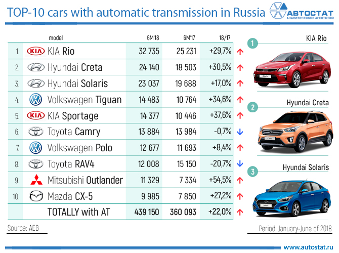 TOP-10 cars with automatic transmission in Russia.jpg