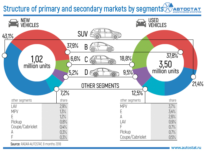 Structure of primary and secondary markets by segments.jpg
