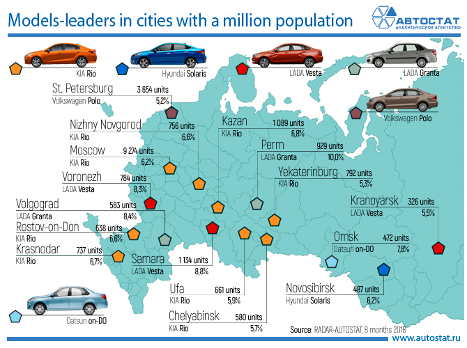 Models-leaders in cities with a million population.jpg
