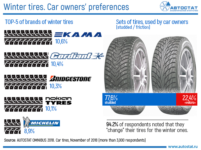 Winter tires. Car owners' preferences.jpg
