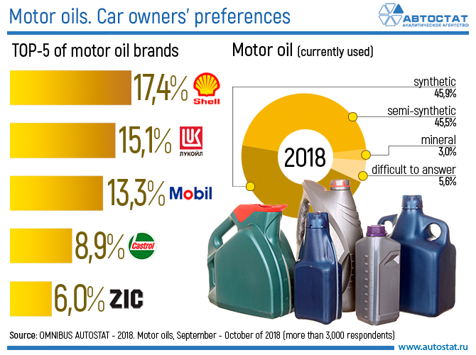 Motor oils. Car owners' preferences.jpg