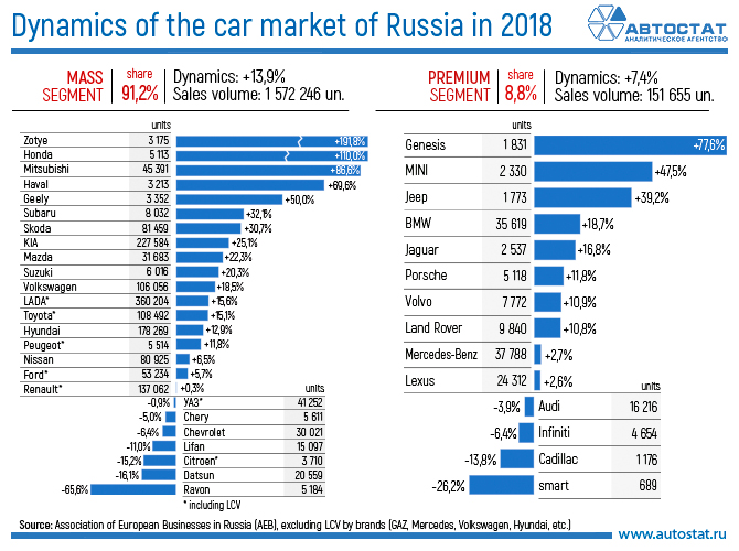 Dynamics of the car market of Russia in 2018.jpg