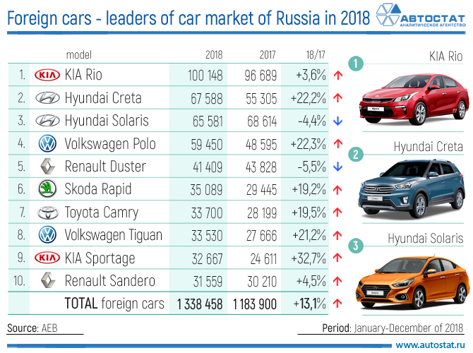 Foreign cars - the leaders of the car market of Russia in 2018.jpg