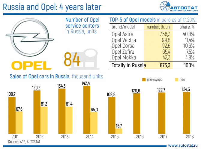 Russia and Opel 4 years later.jpg