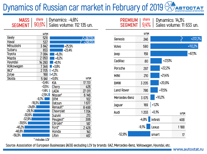 Dynamics of Russian car market in February of 2019.jpg