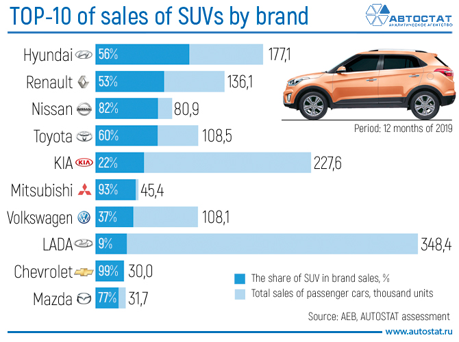 TOP-10-of-sales-of-SUVs-by-brand.jpg