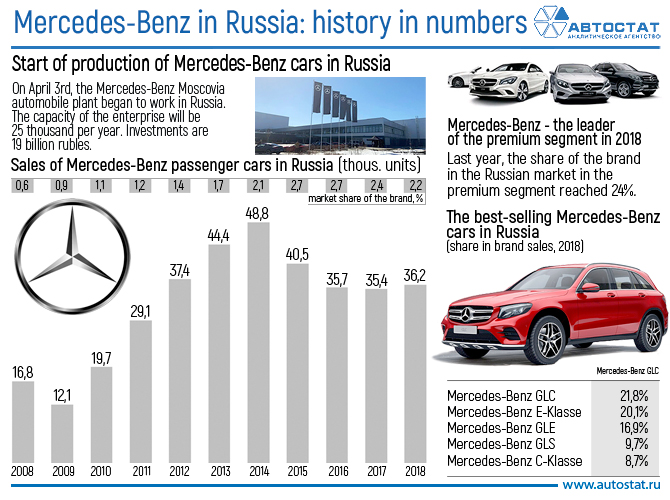 Mercedes-Benz in Russia_history in numbers.jpg