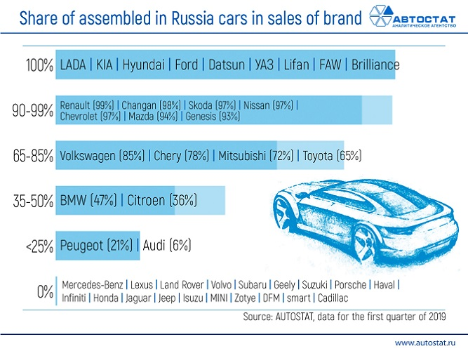 The-share-of-assembled-in-Russia-cars-in-the-sales-of-brand.jpg