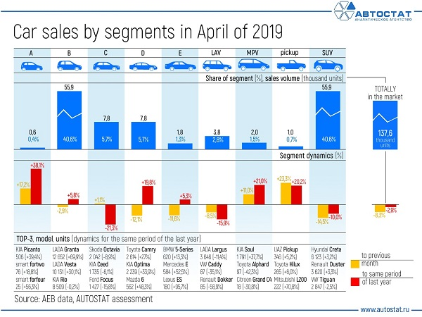 Car-sales-by-segments-in-April-of-2019.jpg