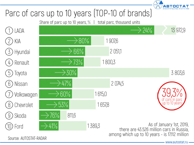 Parc-of-cars-up-to-10-years-(TOP-10-of-brands).jpg