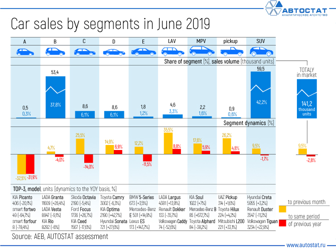 Car-sales-by-segments-in-June-2019.jpg