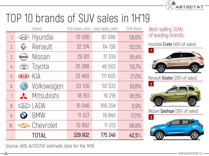 TOP-10-brands-of-SUV-sales-in-the-1H19.jpg