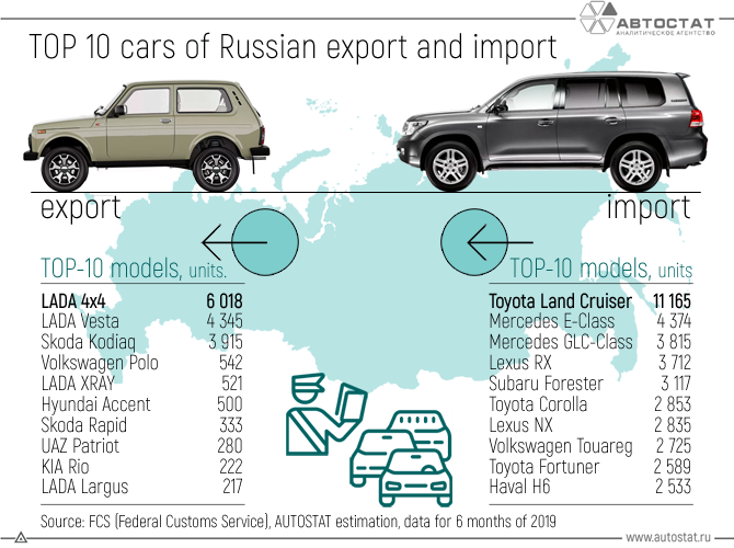 TOP-10-cars-of-Russian-export-and-import.png