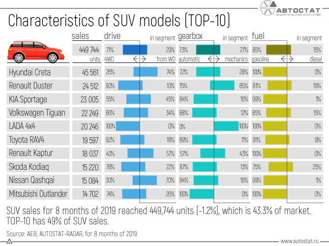 Characteristics-of-SUV-models-(TOP-10).png