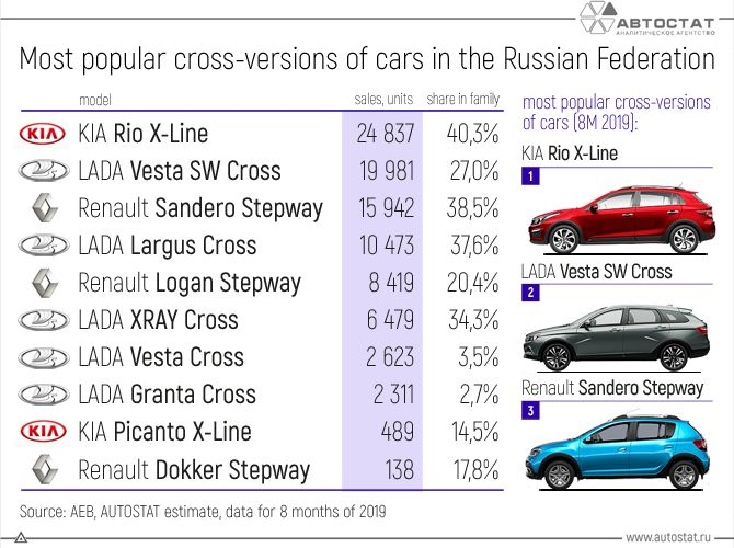 Most-popular-cross-versions-of-cars-in-the-Russian-Federation.jpg