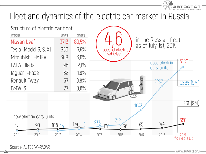Fleet-and-dynamics-of-the-electric-car-market-in-Russia.png