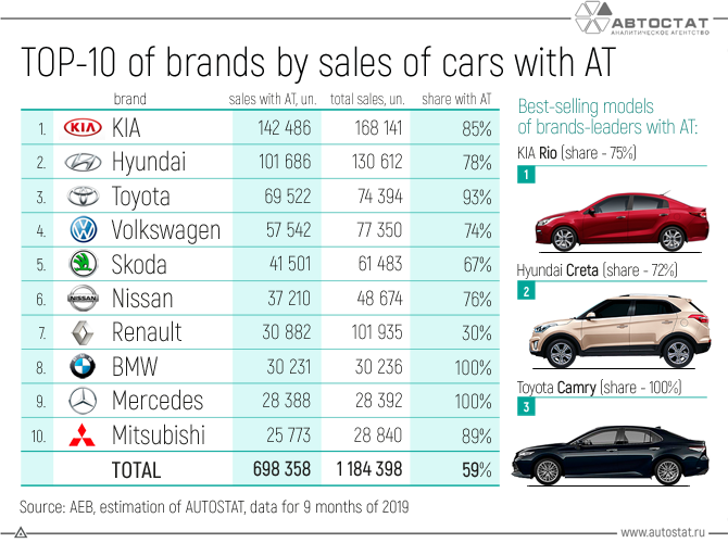 TOP-10-of-brands-by-sales-of-cars-with-AT.png