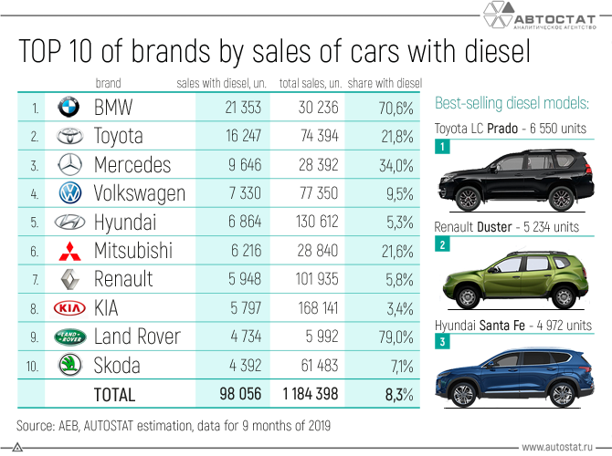 TOP-10-of-brands-by-sales-of-cars-with-diesel.png