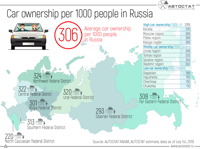 Сar-ownership-per-1000-people-in-Russia.png
