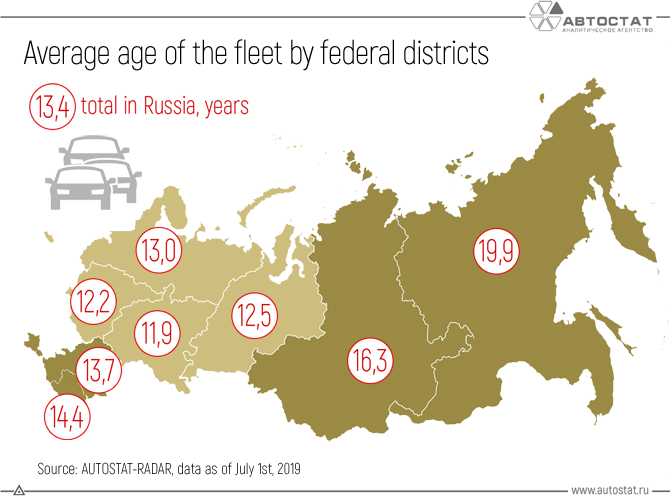 average-age-of-the-fleet-by-federal-districts.png
