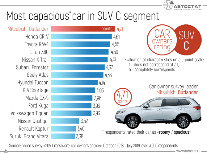 Most-capacious--car-in-SUV-C-segment.png