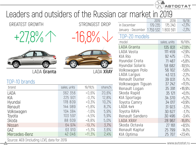 Leaders-and-outsiders-of-the-Russian-car-market-in-2019.jpg