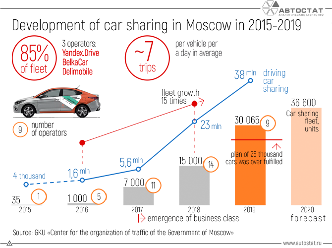 Development-of-car-sharing-in-Moscow-in-2015---2019.png