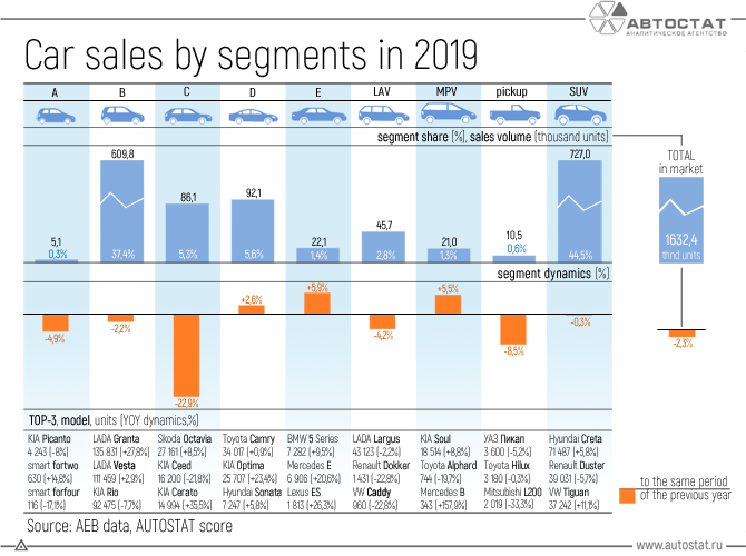Car-sales-by-segments-in-2019.png