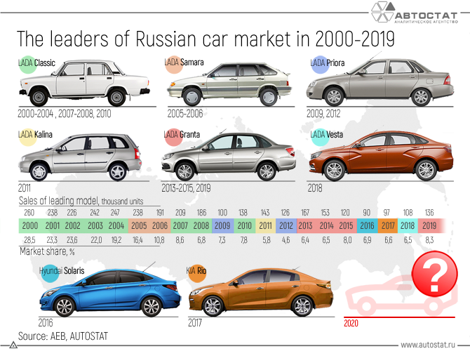 The-leaders-of-the-Russian-car-market-in-2000-2019.png