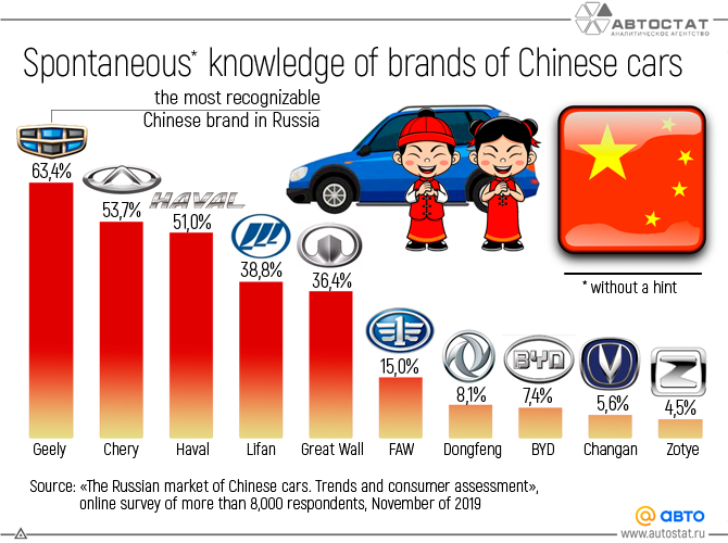 Spontaneous--knowledge-of-brands-of-Chinese-cars.png